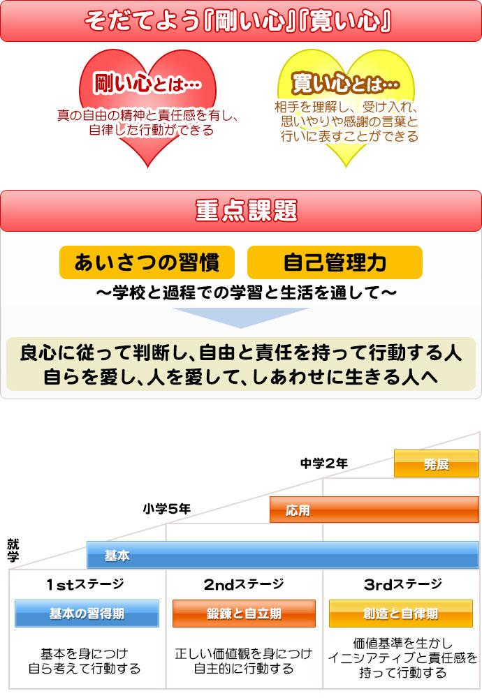 長崎精道の教育目標